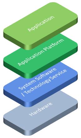 Ardoq what is an application