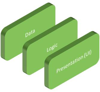 Ardoq software architecture