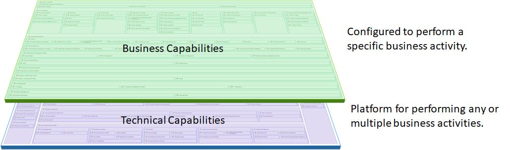 Ardoq business capabilities vs technical capabilities