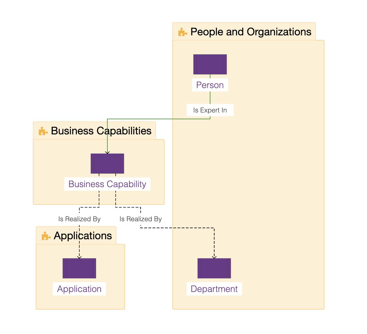 Ardoq business capability data requires