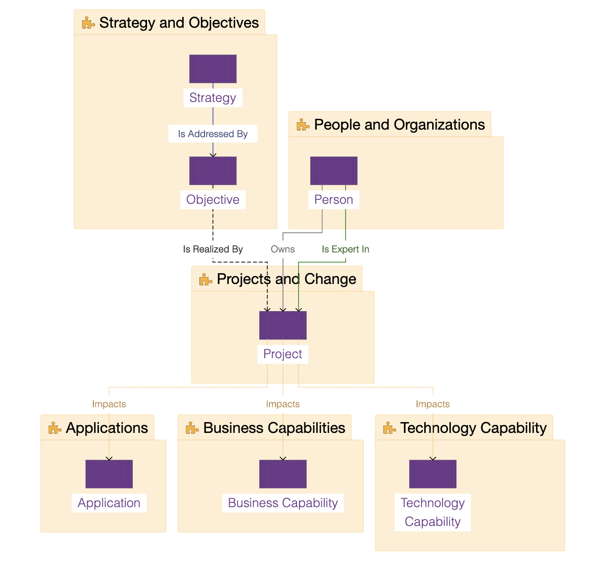 ardoq strategic planning and execution meta model
