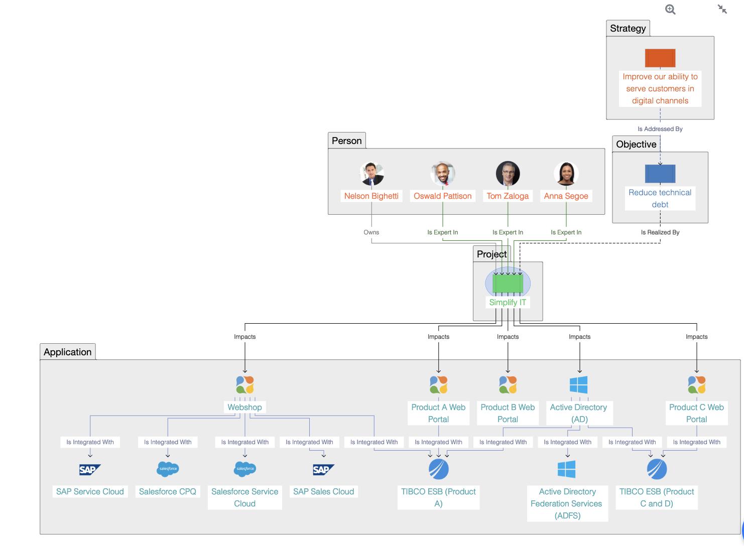 Ardoq blok diagram relationships
