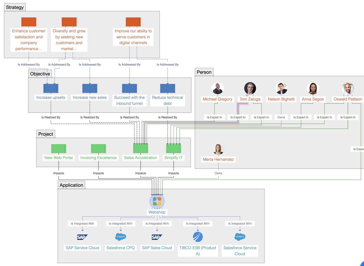 Ardoq block diagram webshop