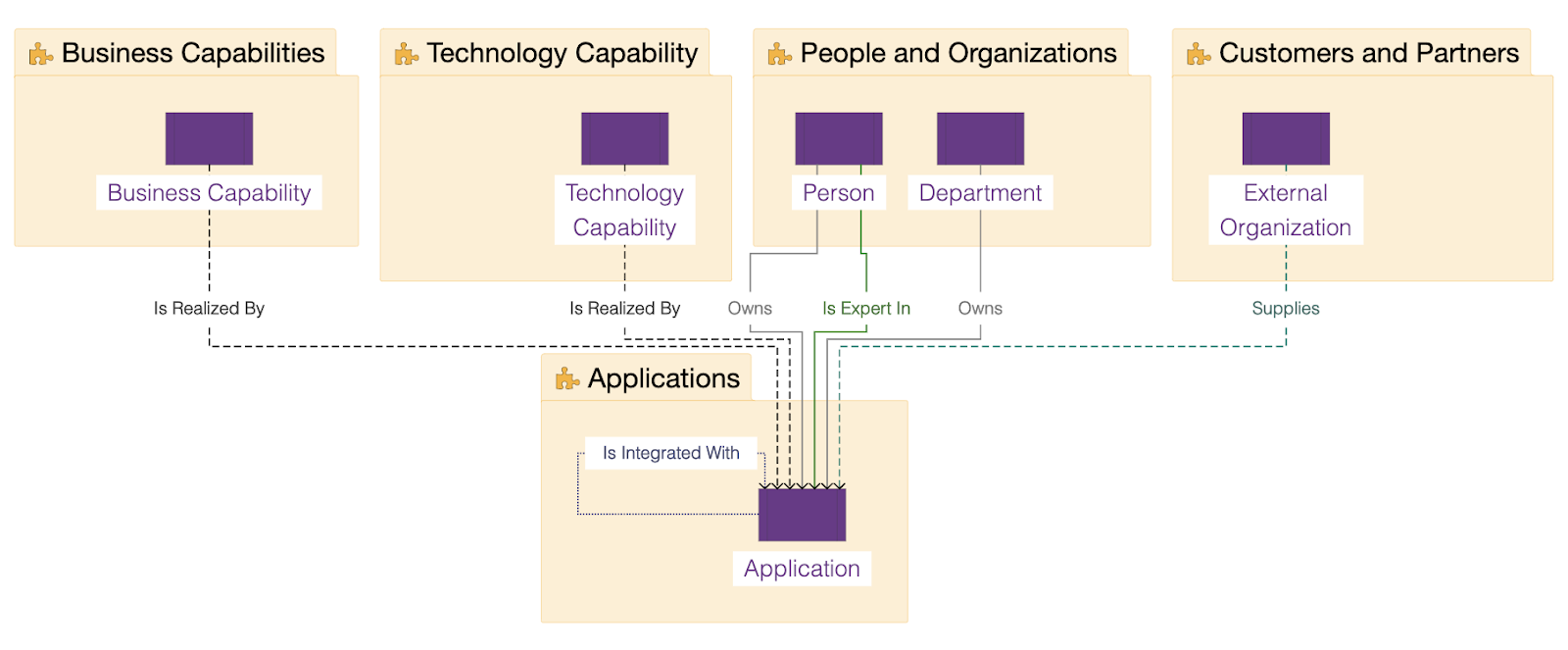 Ardoq application portfolio management metamodel