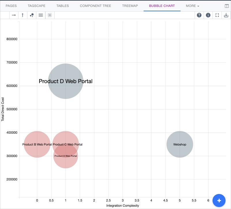 Ardoq bubble chart optimize applications