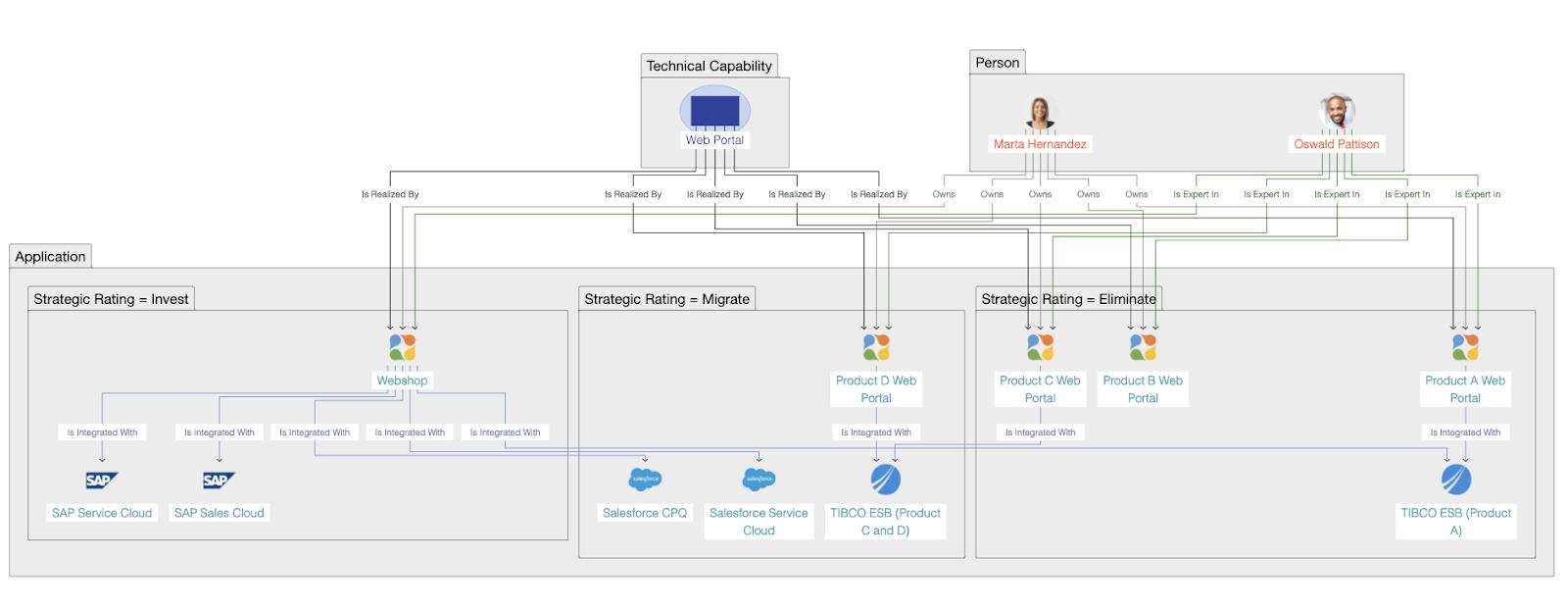 Ardoq block diagram applications strategic rating